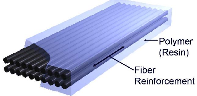 2 thành phần của vật liệu FRP