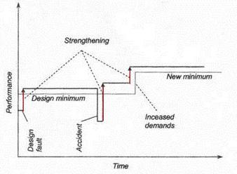 Chiến lược gia cường kết cấu
