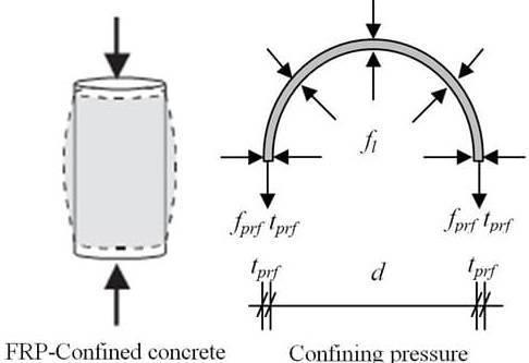 Cơ chế làm việc của FRP gia cường cho cột