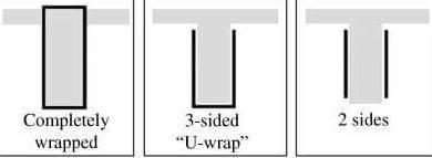 3 kiểu dán FRP gia cường dầm bê tông