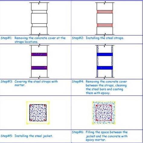 Quy trình gia cố cột bê tông bằng kết cấu thép
