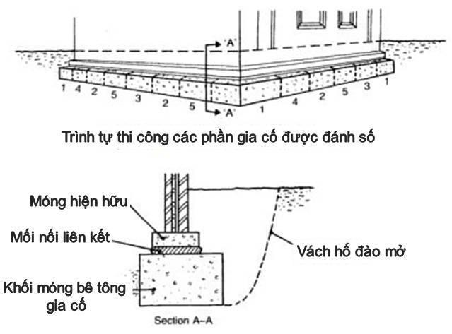 Gia cố bằng cách đổ bê tông khối dưới móng